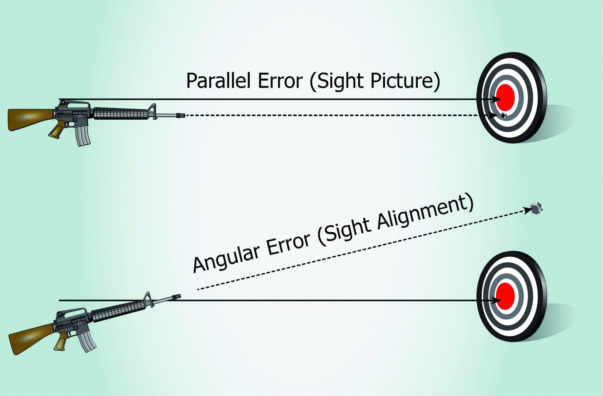 Angular and parallel shift erors